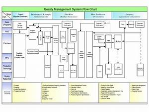 53 Super Fleet Management Process Flow Chart  184740728645