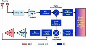Block Diagram Of Conceptual Digital
