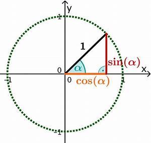 Sinus Cosinus Tangens Winkel Berechnen : trigonometrie am einheitskreis mathe artikel ~ Themetempest.com Abrechnung