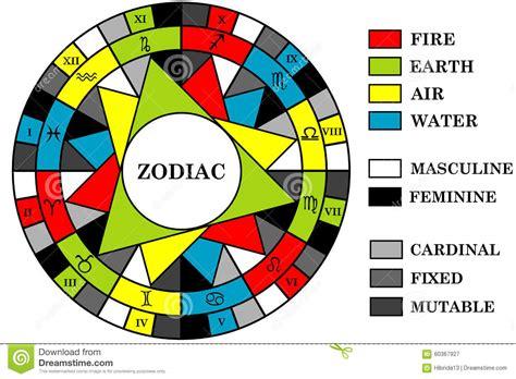 Sternzeichen Schütze Element by Astrologiehintergrund Mit Sternzeichen Teilte In Elemente