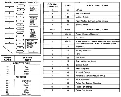 Fuse Box Diagram For Lincoln Town Car Auto