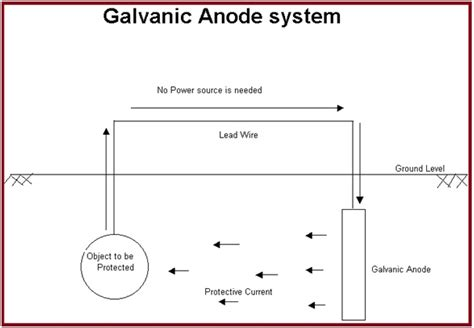 cathodic protection basic principles  practices   piping   piping engineering