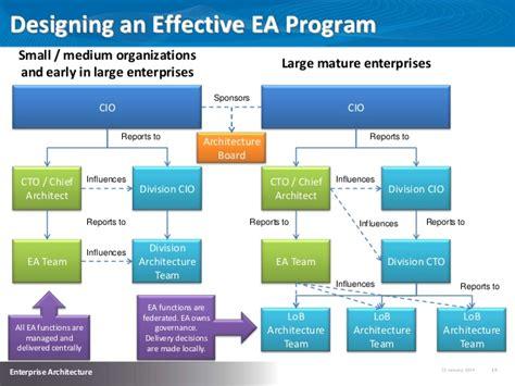 Implementing Effective Enterprise Architecture