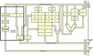 Z80 Block Diagram
