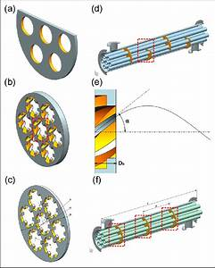 The Shape Of Three Heat Exchangers   A  Graphical Model Of