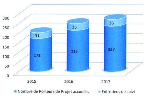 chambre agriculture 36 agriculture 38 installations aidées en 2017