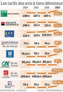 Banque Macif Avis : les saisies sur compte vont rapporter encore plus aux banques le parisien ~ Maxctalentgroup.com Avis de Voitures