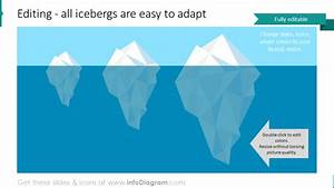 10  Creative Iceberg Model Powerpoint Freud System Levels