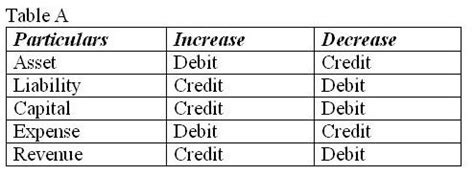 debits and credits in accounting mba tutorials