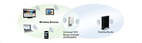 Put End Wifi Dead Zones With The Netgear Range