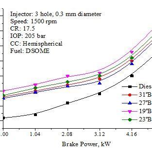 Effect Injection Timing Smoke Opacity