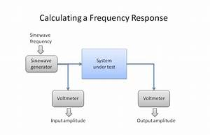 This Diagram Shows What A Frequency Response Graph Might