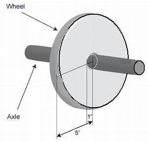 Wheel and Axle - Rube Goldberg