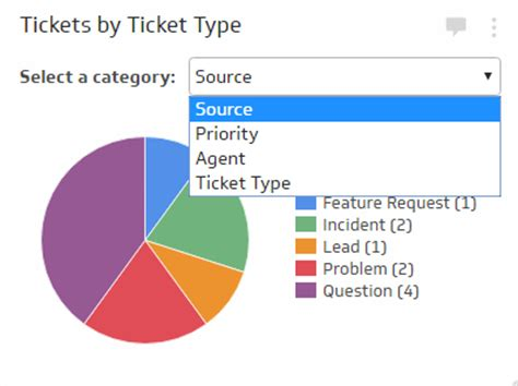 help desk kpi metrics ticket analysis klipfolio com