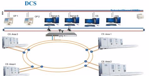 What is Distributed Control System (DCS)? - DCS ...