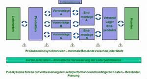 Steigerung Berechnen : kanban system und pull steuerung ~ Themetempest.com Abrechnung