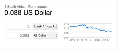 rand dollar exchange rate