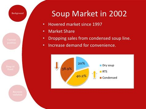 Campbell Soup Case Study (Group project)