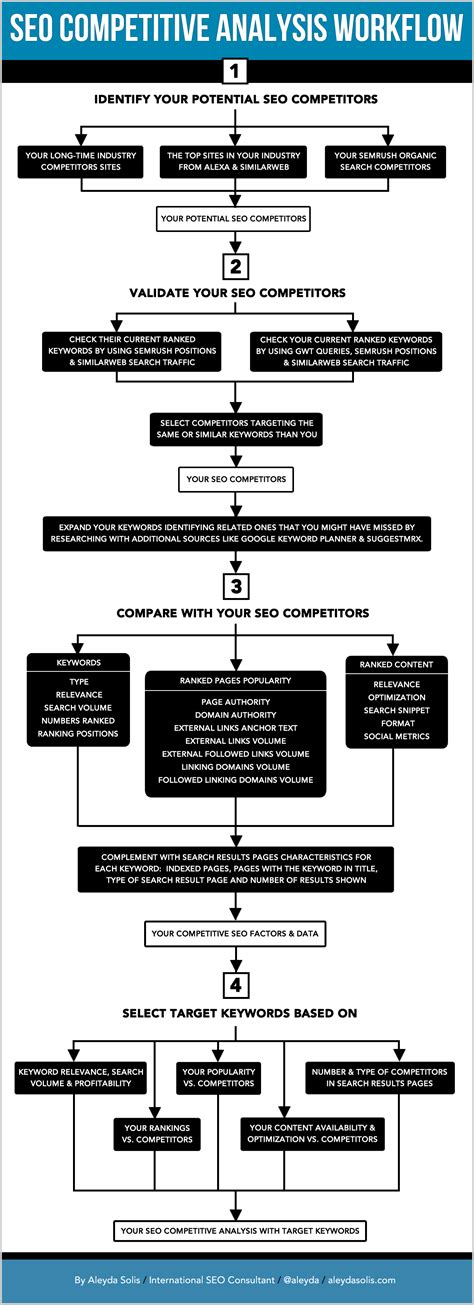 Seo Analysis by The Illustrated Seo Competitive Analysis Workflow Moz