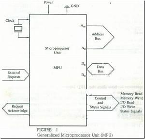 Microprocessor  U00adbased System   Mpu  Memory  And 1  0