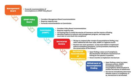 management  atlantic states marine fisheries commission