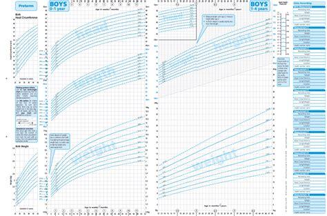 Baby Boy Head Circumference Chart Uk New Charts To
