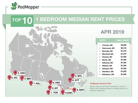 Moritz is less than half of its price during peak seasons. The average cost of rent in Canadian cities for April 2019 ...