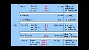 Preposiciones con los verbos Aller y Venir en Francés ...