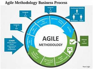 Equity Flow Chart Agile Methodology Business Process Flat Powerpoint Design