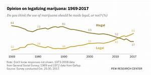 61% of Americans favor legalizing marijuana | Pew Research ...