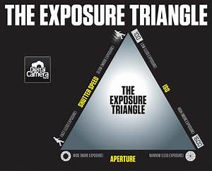 The Exposure Triangle: aperture, shutter speed and ISO ...