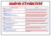 Analysis Of Design Brief  Gcse Miscellaneous  Marked By