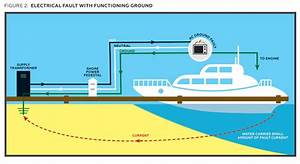 Boat Shore Power Wiring Diagram
