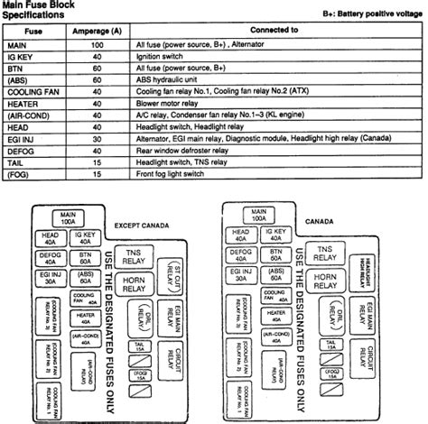 fuse box diagram    mazda  ls