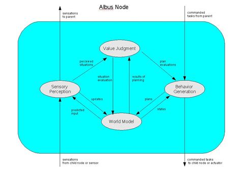 hierarchical control system wikipedia