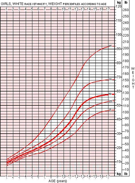 Bmi Chart For Teenage Female