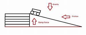 Cart Rolling Down Ramp