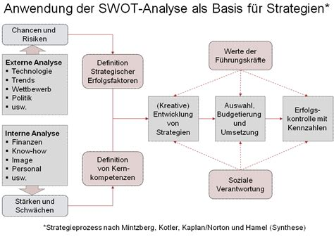 dateiswot analyse und strategiepng wikipedia