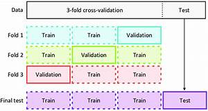 3 fold cross validation and test diagram the