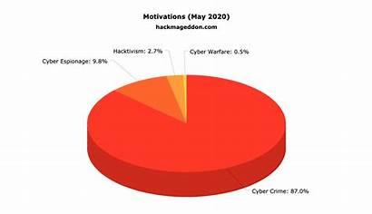 Statistics Cyber Attacks Hackmageddon Security