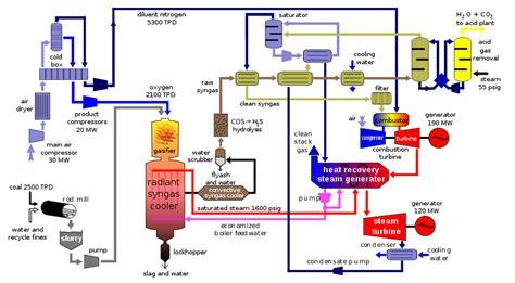 ALSTOM DK6-Gaines d'alimentation / gaz BFG-COG - ATEIM ...