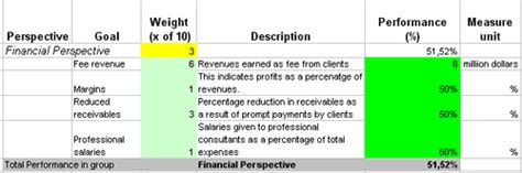 fanancial kpis  business scorecard   accounting firm