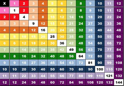Printable Multiplication Table Charts 112 Learning