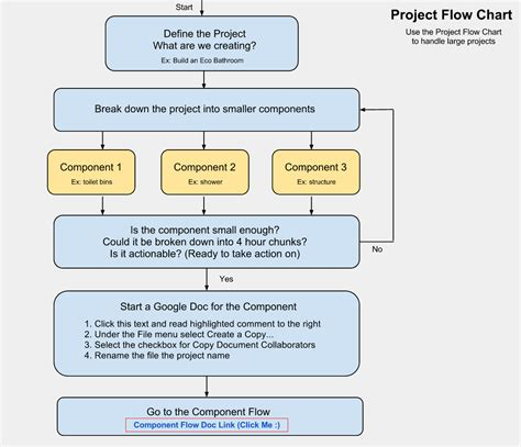 open source  project planning flowchart  template