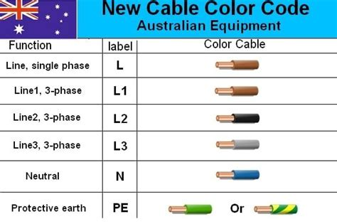Apercu Electrical Cable Wiring Diagram Color Code