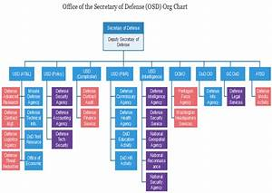 OSD Org Chart: Learning More about the U.S. Defense ...