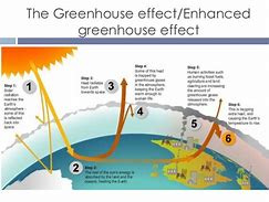 Hd wallpapers enhanced greenhouse effect diagram wallpaper android hd wallpapers enhanced greenhouse effect diagram ccuart Images