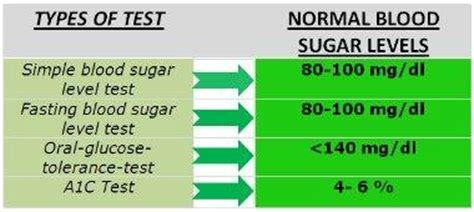 what is a normal blood glucose reading