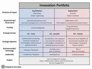 A Model for Dual Corporate Innovation Management   Tim ...