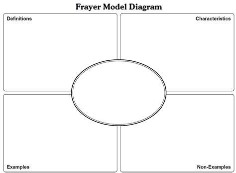 Frayer Model Template Frayer Model Template Tryprodermagenix Org